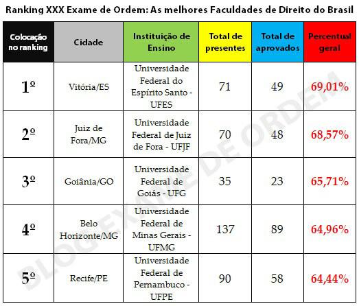 As melhores Faculdades de Direito no XXX Exame de Ordem