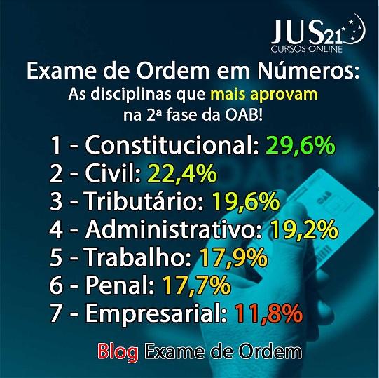 Histórico de desempenho dos candidatos na 2ª fase da OAB