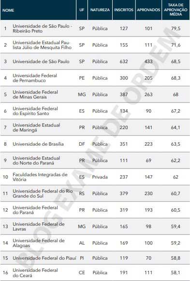 As faculdades que mais aprovaram no exame de ordem em 2019
