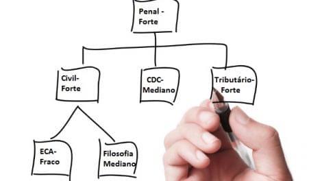 Fazendo o mapeamento por disciplina da prova objetiva da OAB