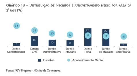 distribuição de inscritos na 2ª fase
