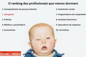 Ranking dos profissionais que menos dormem