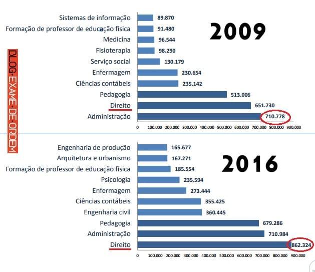 Direito é a maior graduação do Brasil 2