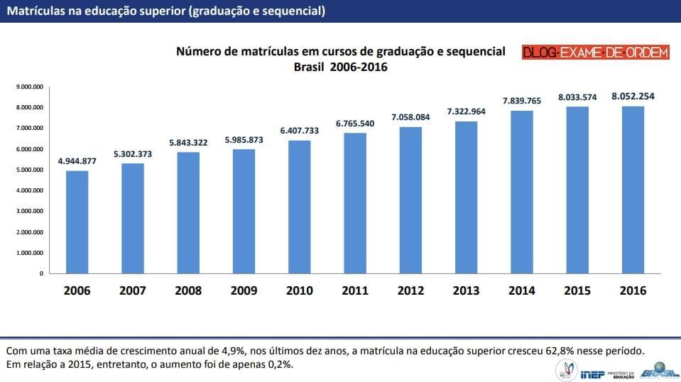 Direito é a maior graduação do Brasil 3