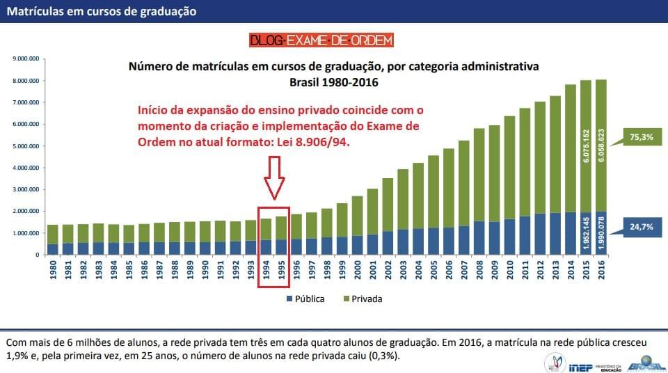Direito é a maior graduação do Brasil