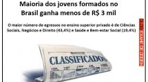 Maioria dos jovens formados ganha menos de R$ 3 mil