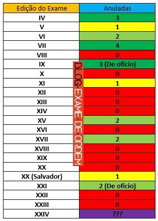 prazo recursal do XXIV Exame de Ordem