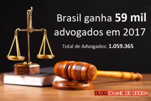 Brasil ganha 59 mil advogados em 2017
