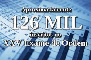 Aproximadamente 126 mil inscritos no XXV Exame de Ordem